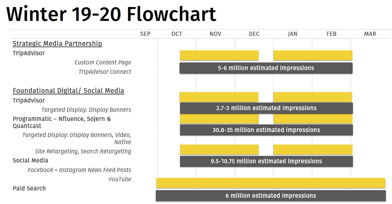 Winter 2019 Flow Chart