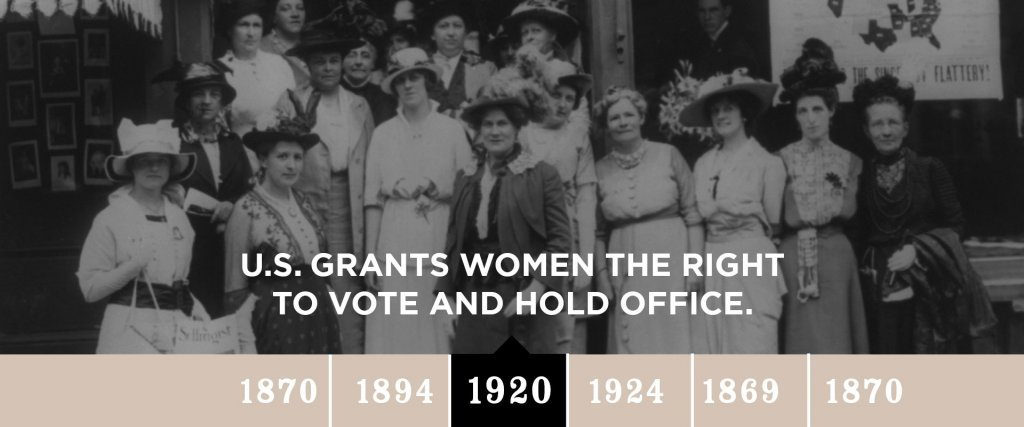 1920 - U.S. Grants Women the right to vote and hold office.